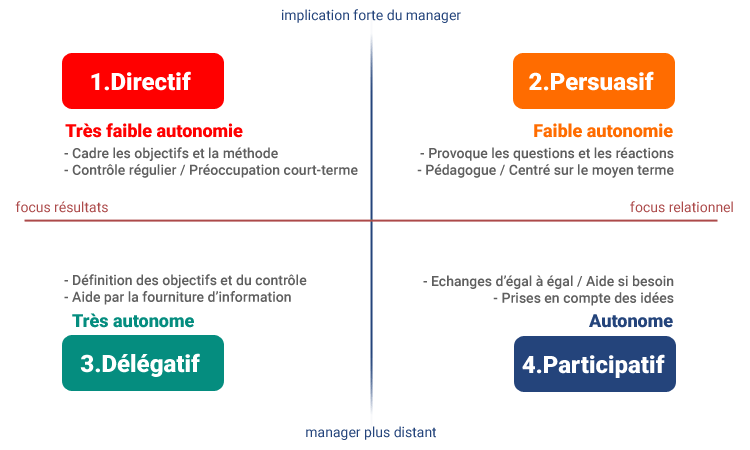 Les grands types de management