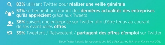 Usage Twitter Recrutement