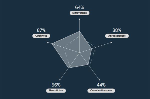 Tests en entretien d'embauche - Graphe de personnalité
