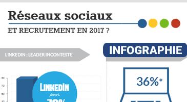 recrutement réseaux sociaux infographie