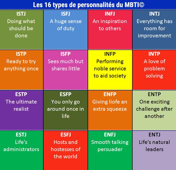 16 types de personnalité mbti